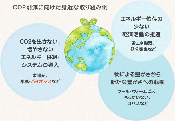 CO2削減に向けた身近な取り組み例